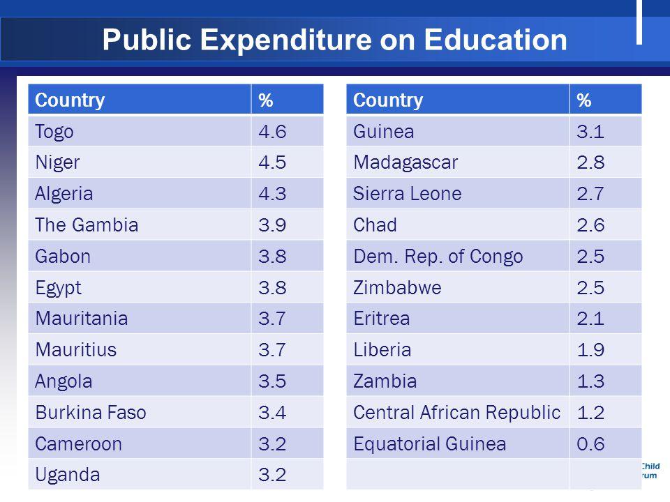 Source: UNESCO 2013 Public Expenditure on Education Country% Togo4.6 Niger4.5 Algeria4.3 The Gambia3.9 Gabon3.8 Egypt3.8 Mauritania3.7 Mauritius3.7 Angola3.5 Burkina Faso3.4 Cameroon3.2 Uganda3.2 Country% Guinea3.1 Madagascar2.8 Sierra Leone2.7 Chad2.6 Dem.