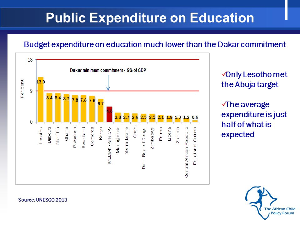 Only Lesotho met the Abuja target The average expenditure is just half of what is expected Source: UNESCO 2013 Budget expenditure on education much lower than the Dakar commitment Public Expenditure on Education