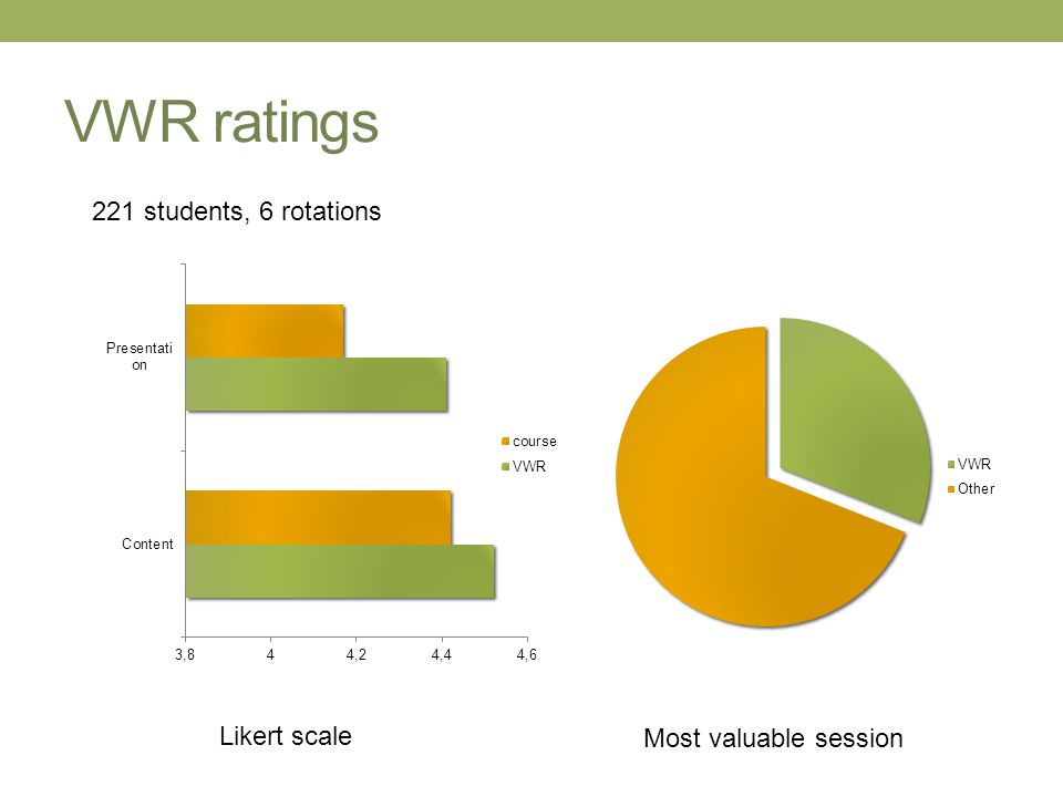 VWR ratings Likert scale Most valuable session 221 students, 6 rotations