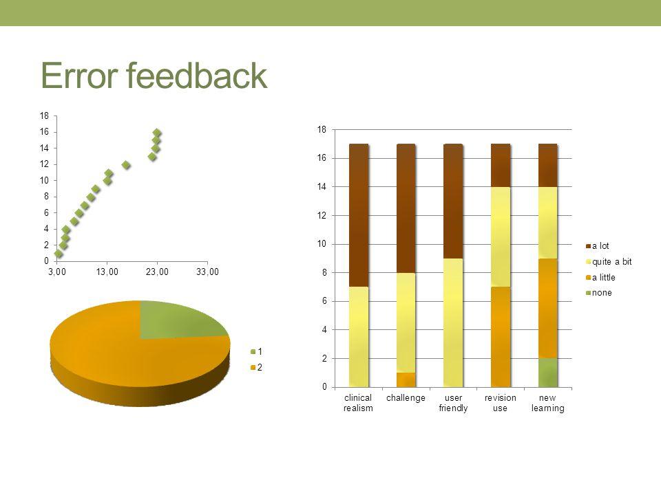 Error feedback