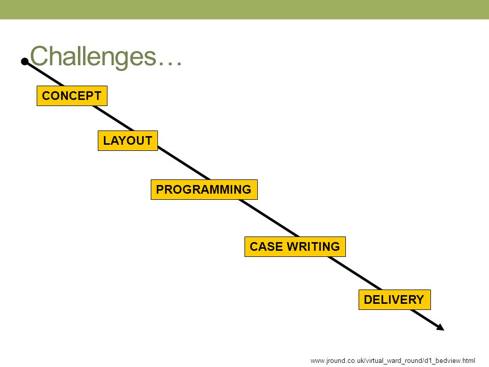Challenges… CONCEPT LAYOUT PROGRAMMING CASE WRITING DELIVERY www.jround.co.uk/virtual_ward_round/d1_bedview.html