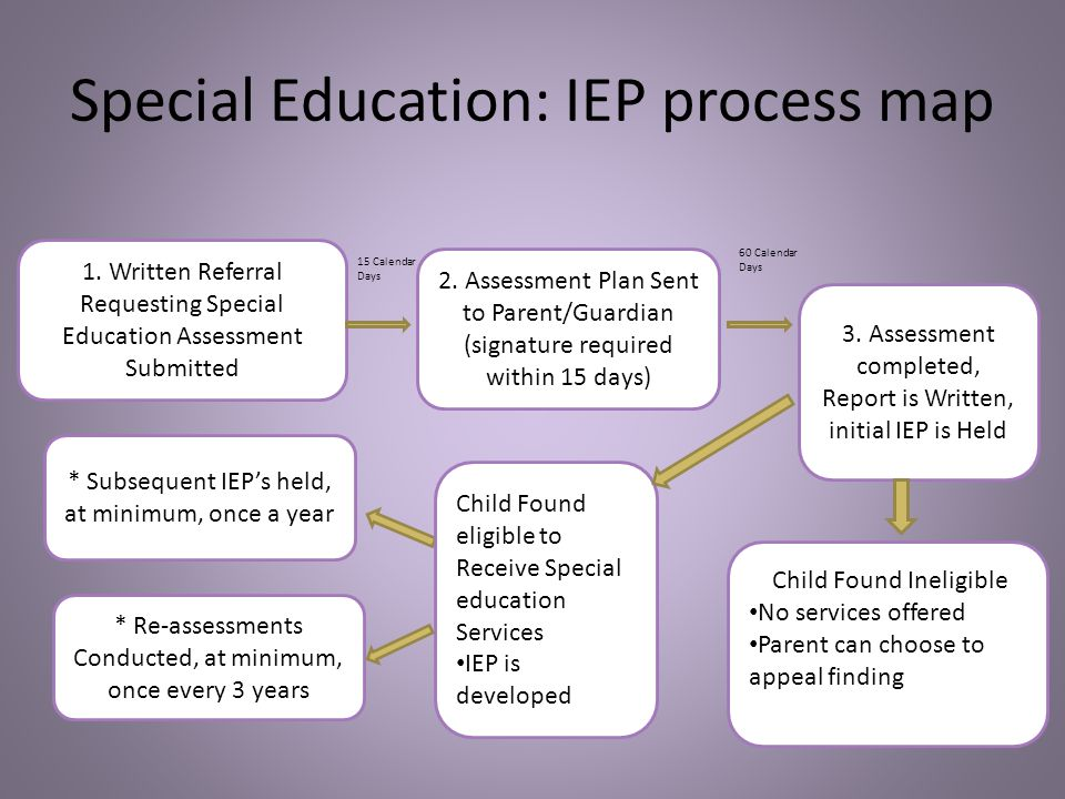 the referral process for special education How to request an initial evaluation for special education eligibility often called rti, is a general education pre-referral process to help children.