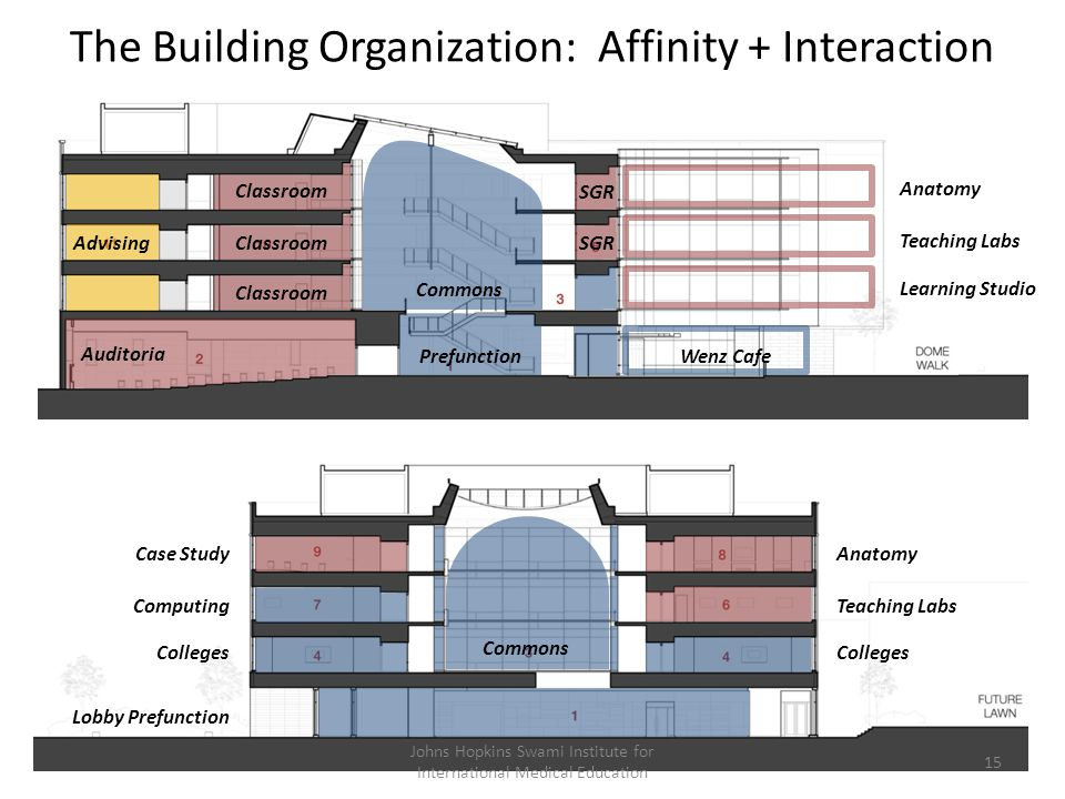 The Building Organization: Affinity + Interaction Anatomy Teaching Labs Colleges Case Study Computing Colleges Lobby Prefunction Advising Auditoria An