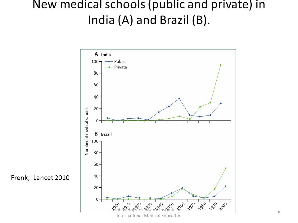 New medical schools (public and private) in India (A) and Brazil (B).