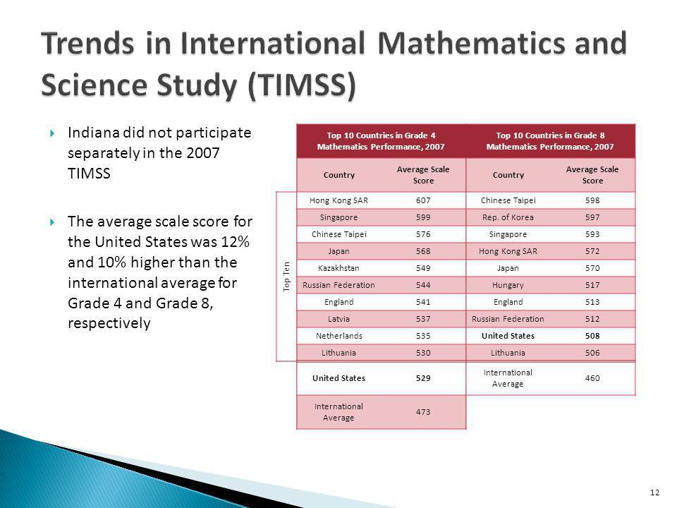 Indiana did not participate separately in the 2007 TIMSS The average scale score for the United States was 12% and 10% higher than the international average for Grade 4 and Grade 8, respectively 12 Top 10 Countries in Grade 4 Mathematics Performance, 2007 Top 10 Countries in Grade 8 Mathematics Performance, 2007 Country Average Scale Score Country Average Scale Score Top Ten Hong Kong SAR607Chinese Taipei598 Singapore599Rep.