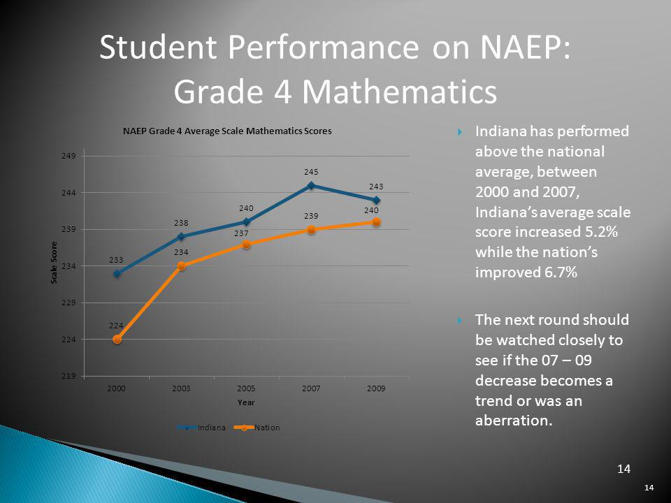 Student Performance on NAEP: Grade 4 Mathematics Indiana has performed above the national average, between 2000 and 2007, Indianas average scale score increased 5.2% while the nations improved 6.7% The next round should be watched closely to see if the 07 – 09 decrease becomes a trend or was an aberration.