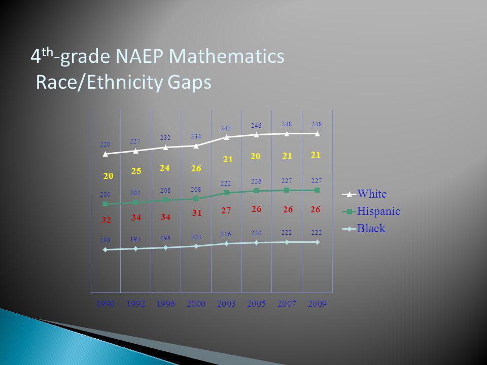 4 th -grade NAEP Mathematics Race/Ethnicity Gaps