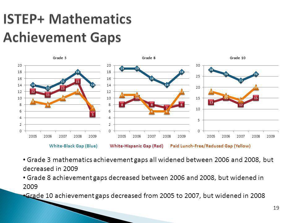 ISTEP+ Mathematics Achievement Gaps 19 Grade 3 mathematics achievement gaps all widened between 2006 and 2008, but decreased in 2009 Grade 8 achievement gaps decreased between 2006 and 2008, but widened in 2009 Grade 10 achievement gaps decreased from 2005 to 2007, but widened in 2008 White-Black Gap (Blue) White-Hispanic Gap (Red) Paid Lunch-Free/Reduced Gap (Yellow)