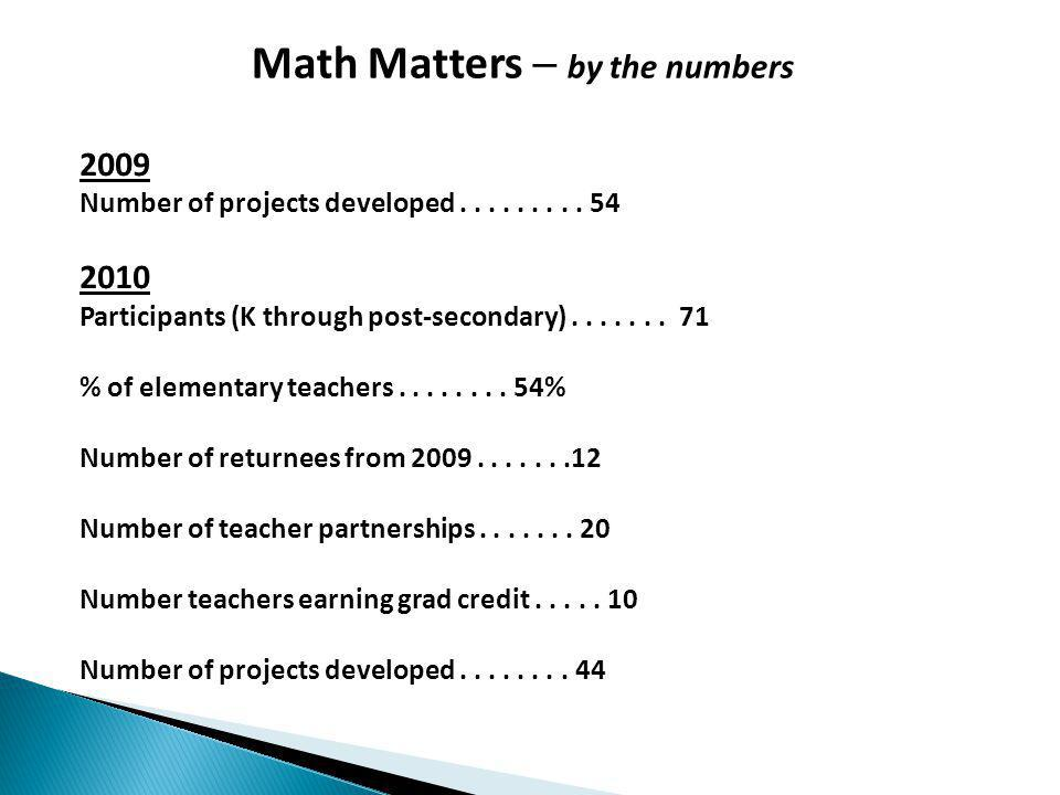 Math Matters by the numbers 2009 Number of projects developed.........