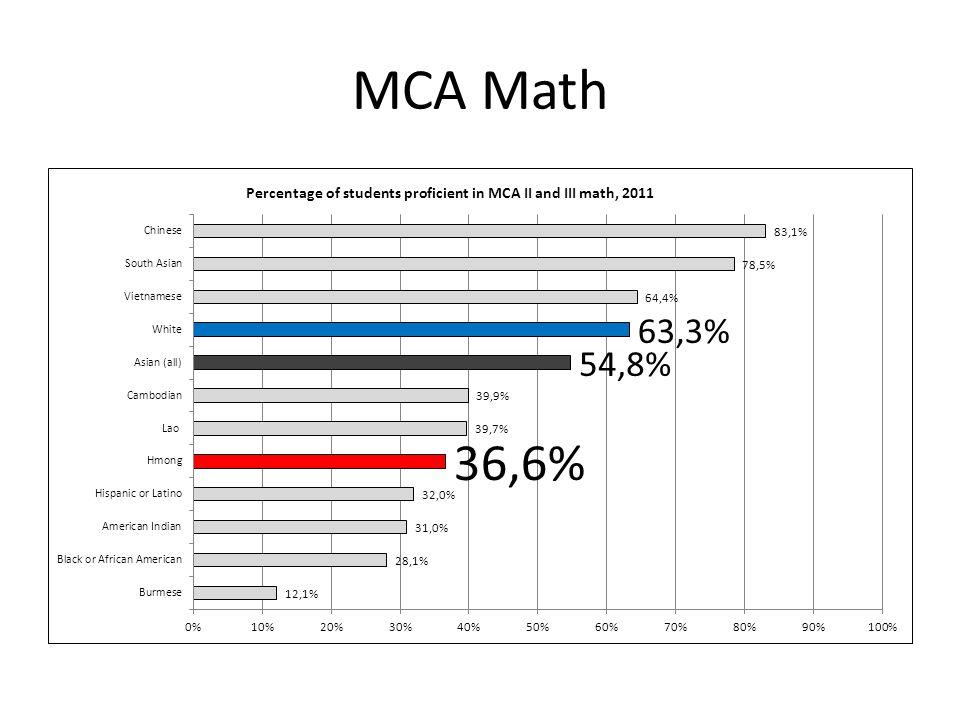MCA Math
