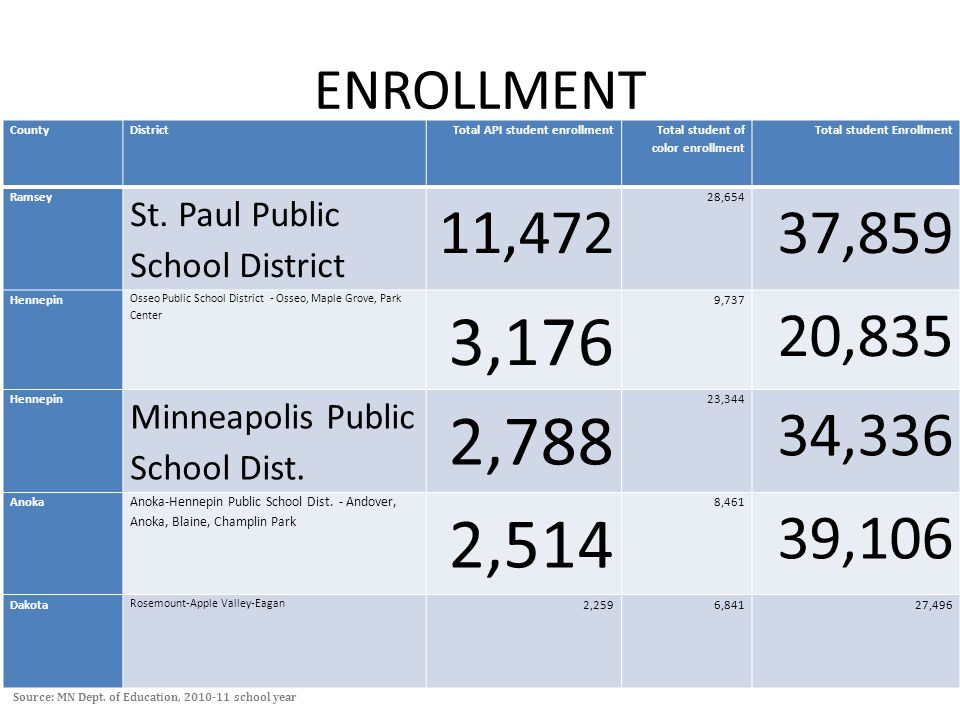 ENROLLMENT CountyDistrictTotal API student enrollment Total student of color enrollment Total student Enrollment Ramsey St.