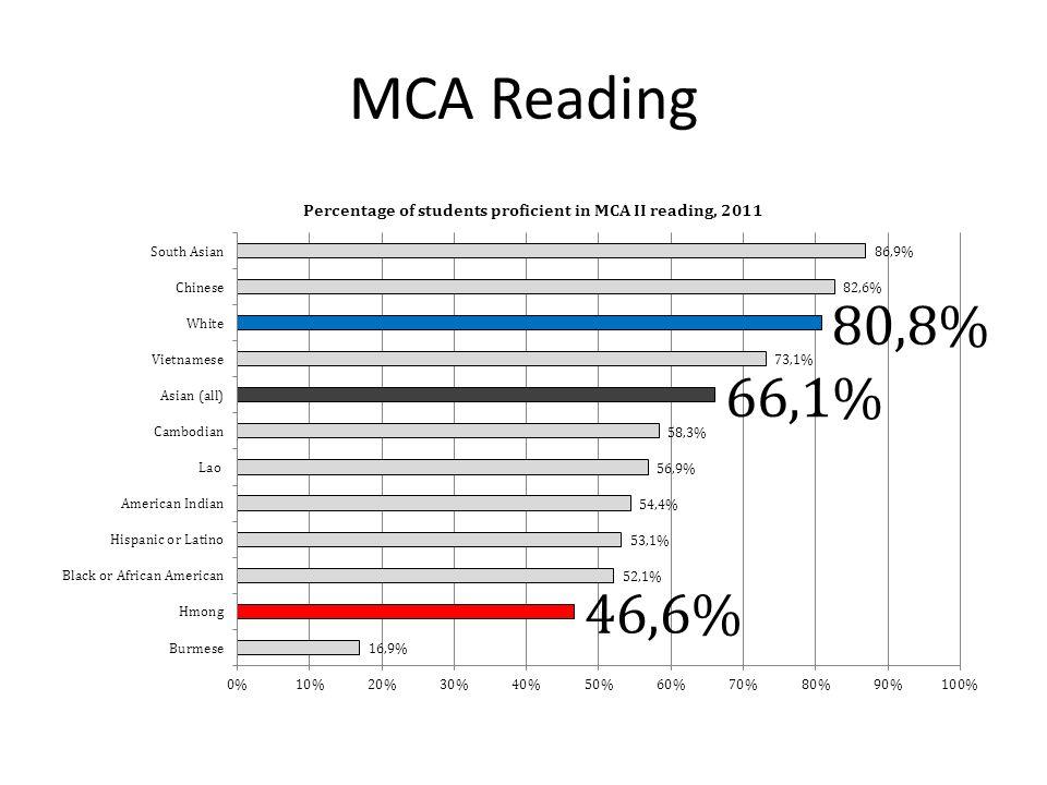 MCA Reading