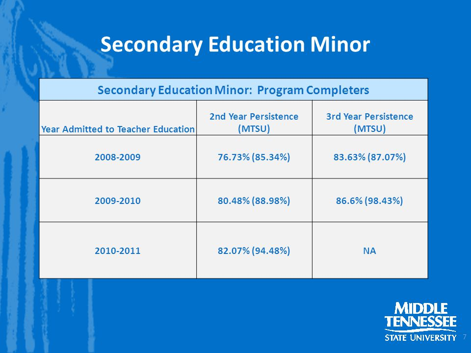 Secondary Education Minor 7 Secondary Education Minor: Program Completers Year Admitted to Teacher Education 2nd Year Persistence (MTSU) 3rd Year Persistence (MTSU) 2008-200976.73% (85.34%)83.63% (87.07%) 2009-201080.48% (88.98%)86.6% (98.43%) 2010-201182.07% (94.48%)NA
