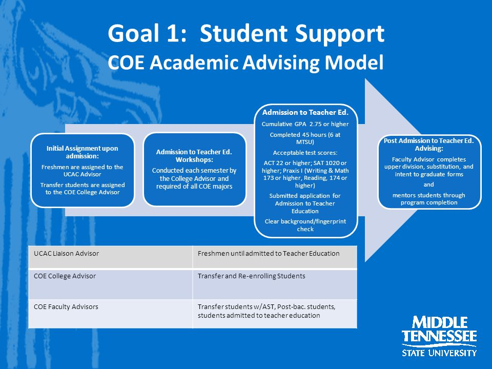 Goal 1: Student Support COE Academic Advising Model Initial Assignment upon admission: Freshmen are assigned to the UCAC Advisor Transfer students are assigned to the COE College Advisor Admission to Teacher Ed.