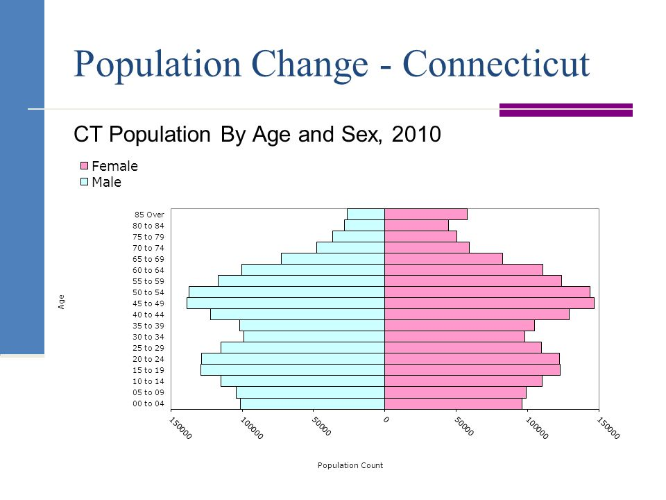 Population Change - Connecticut CT Population By Age and Sex, 2010