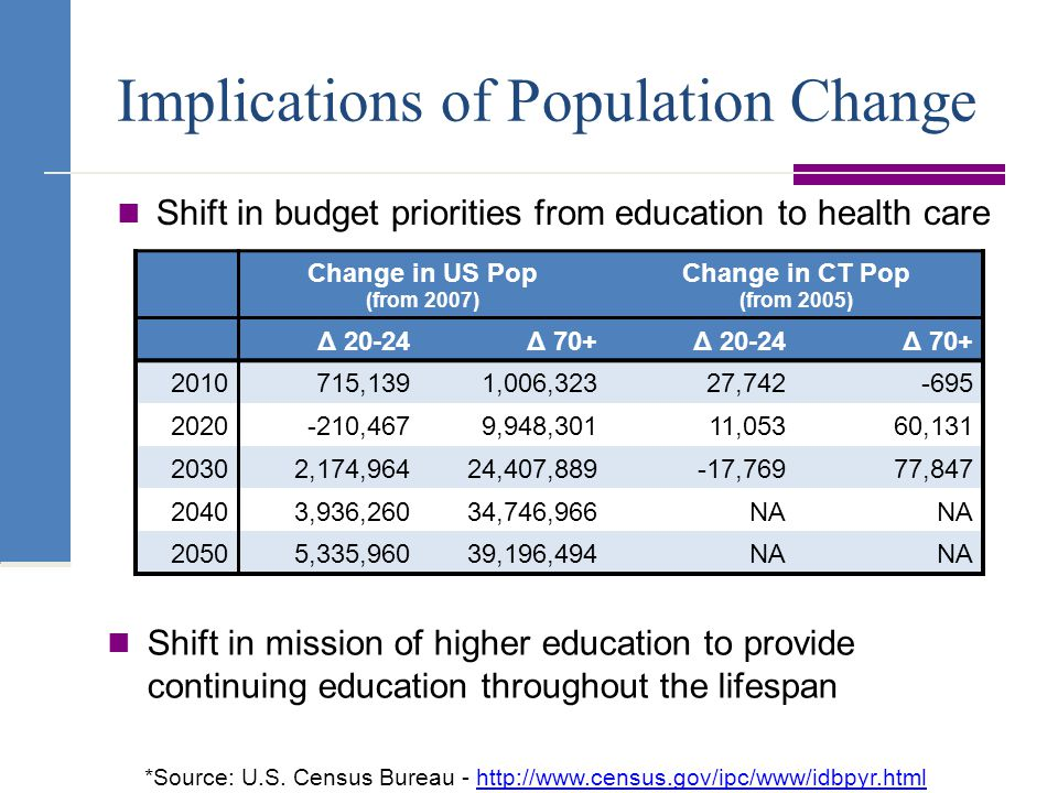 Implications of Population Change Shift in budget priorities from education to health care Change in US Pop (from 2007) Change in CT Pop (from 2005) Δ 20-24Δ 70+Δ 20-24Δ 70+ 2010715,1391,006,32327,742-695 2020-210,4679,948,30111,05360,131 20302,174,96424,407,889-17,76977,847 20403,936,26034,746,966NA 20505,335,96039,196,494NA Shift in mission of higher education to provide continuing education throughout the lifespan *Source: U.S.