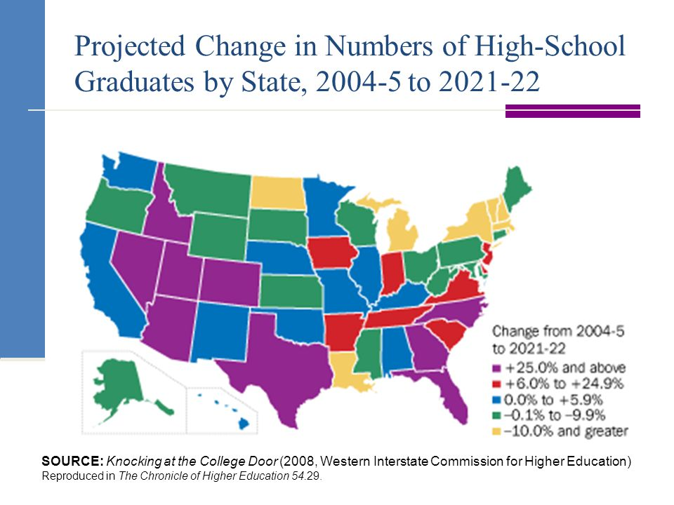 Projected Change in Numbers of High-School Graduates by State, to SOURCE: Knocking at the College Door (2008, Western Interstate Commission for Higher Education) Reproduced in The Chronicle of Higher Education
