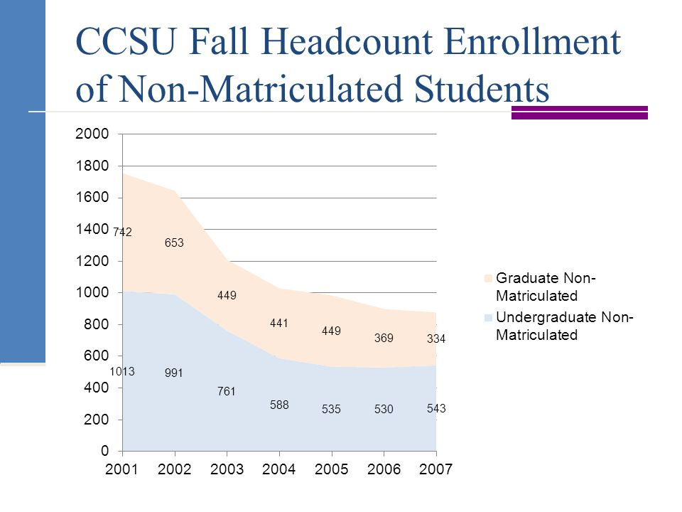 CCSU Fall Headcount Enrollment of Non-Matriculated Students