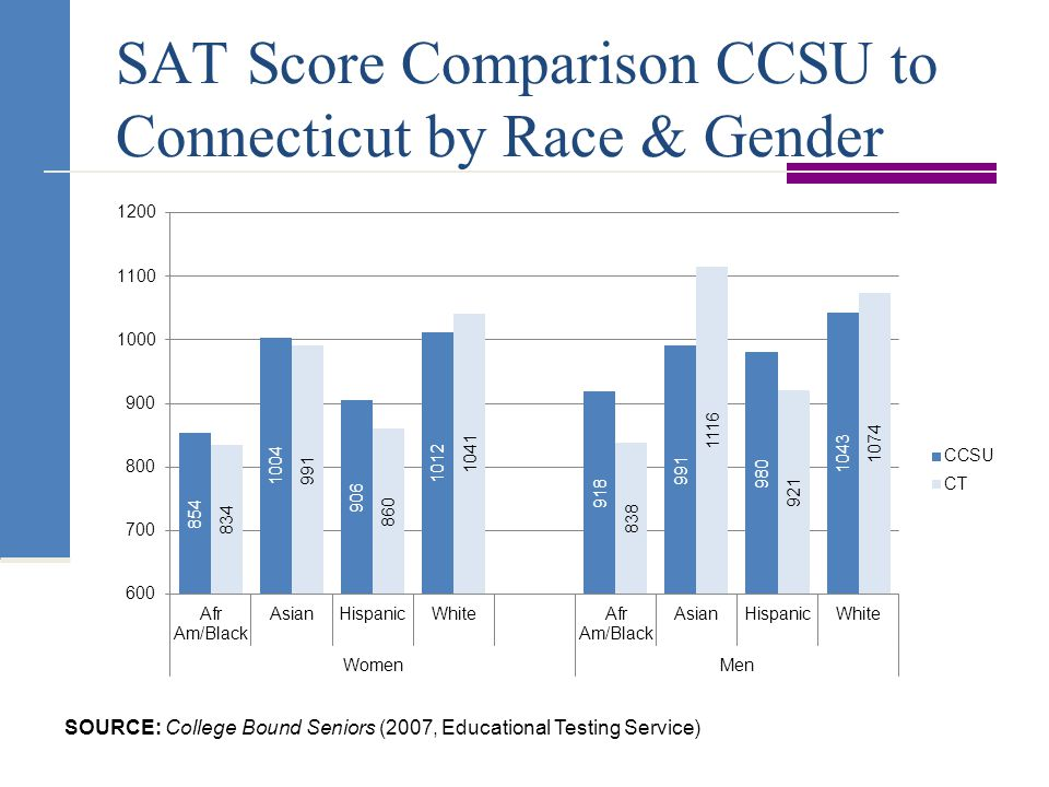 SAT Score Comparison CCSU to Connecticut by Race & Gender SOURCE: College Bound Seniors (2007, Educational Testing Service)