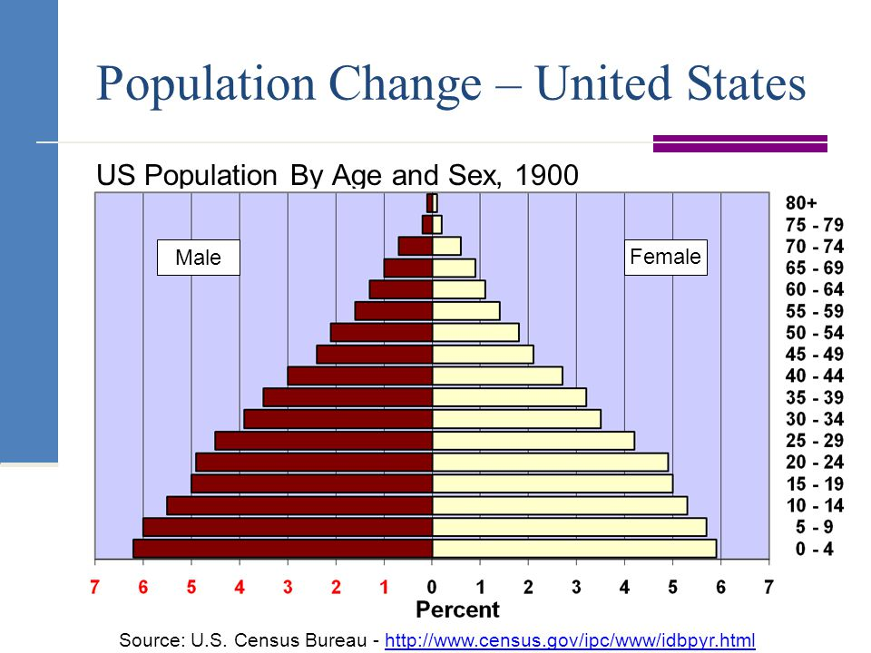 Population Change – United States US Population By Age and Sex, 1900 Male Female Source: U.S.