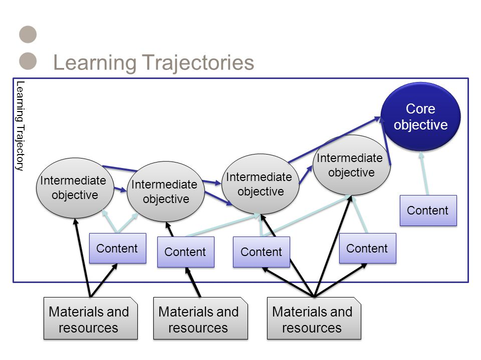 Learning Trajectory Learning Trajectories Core objective Core objective Intermediate objective Intermediate objective Intermediate objective Intermediate objective Intermediate objective Intermediate objective Intermediate objective Intermediate objective Materials and resources Content