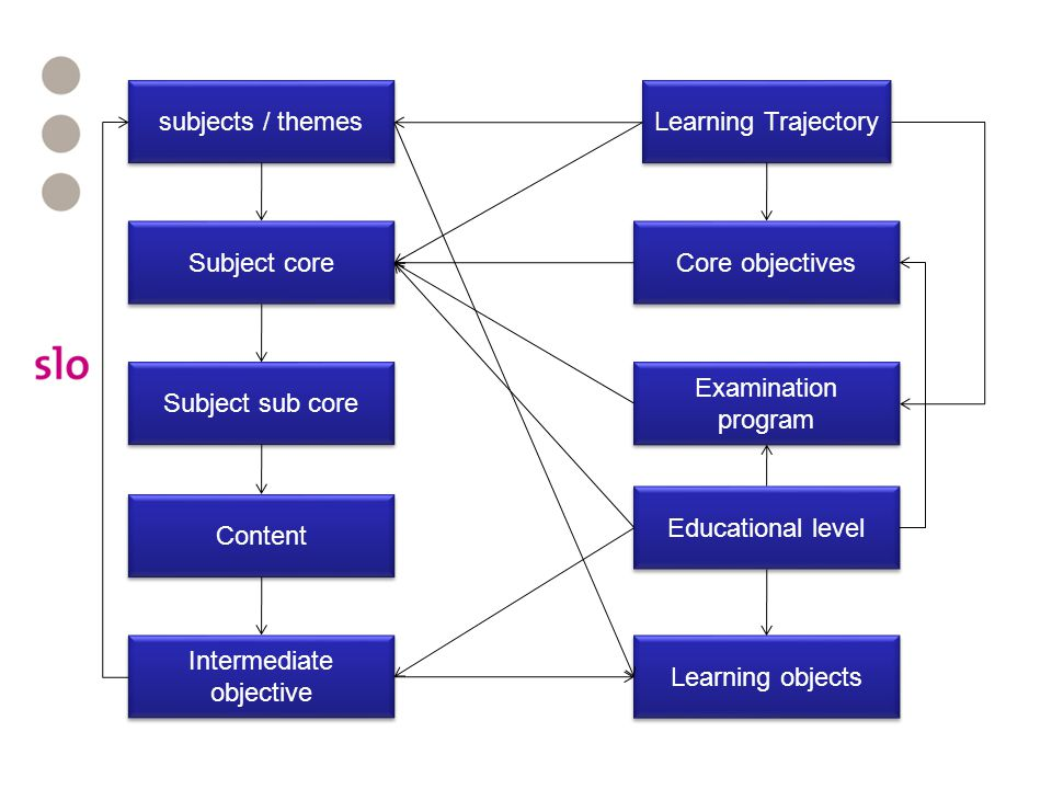 subjects / themes Examination program Core objectives Intermediate objective Content Educational level Subject sub core Subject core Learning Trajectory Learning objects