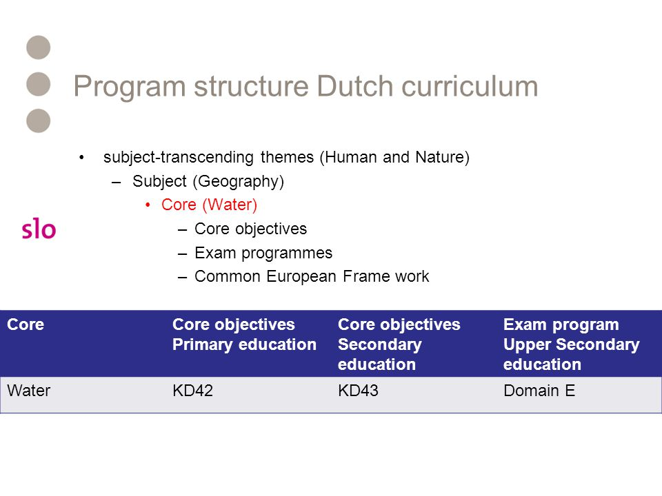 Program structure Dutch curriculum subject-transcending themes (Human and Nature) –Subject (Geography) Core (Water) –Core objectives –Exam programmes –Common European Frame work CoreCore objectives Primary education Core objectives Secondary education Exam program Upper Secondary education WaterKD42KD43Domain E