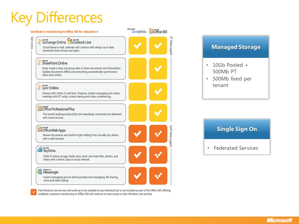 Key Differences Federated Services Single Sign On 10Gb Pooled + 500Mb PT 500Mb fixed per tenant Managed Storage