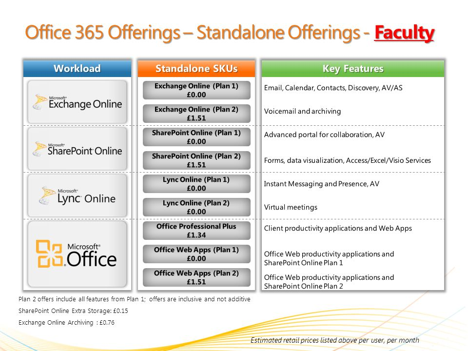 Office 365 Offerings – Standalone Offerings - Faculty Plan 2 offers include all features from Plan 1; offers are inclusive and not additive SharePoint Online Extra Storage: £0.15 Exchange Online Archiving : £0.76 Workload Standalone SKUs Key Features Exchange Online (Plan 1) £0.00 Exchange Online (Plan 2) £1.51 SharePoint Online (Plan 1) £0.00 SharePoint Online (Plan 2) £1.51 Lync Online (Plan 1) £0.00 Lync Online (Plan 2) £0.00 Office Professional Plus £1.34 Office Web Apps (Plan 1) £0.00 Office Web Apps (Plan 2) £1.51 Estimated retail prices listed above per user, per month