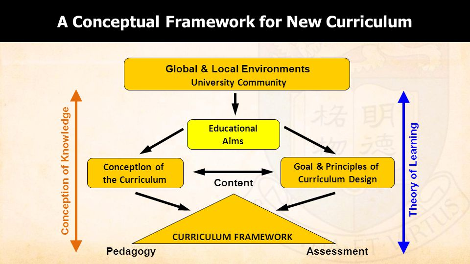 A Conceptual Framework for New Curriculum Educational Aims Conception of Knowledge Theory of Learning University Community Global & Local Environments Goal & Principles of Curriculum Design Conception of the Curriculum PedagogyAssessment Content CURRICULUM FRAMEWORK