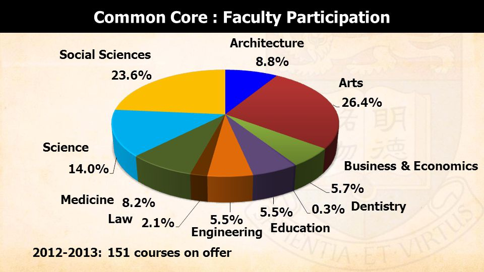 Architecture Arts Business & Economics Dentistry Education Engineering Law Medicine Social Sciences Science 2012-2013: 151 courses on offer Common Core : Faculty Participation