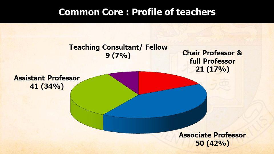 Assistant Professor 41 (34%) Associate Professor 50 (42%) Chair Professor & full Professor 21 (17%) Teaching Consultant/ Fellow 9 (7%) Common Core : Profile of teachers