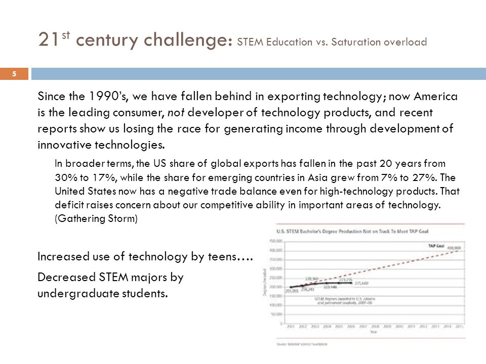 21 st century challenge: STEM Education vs.