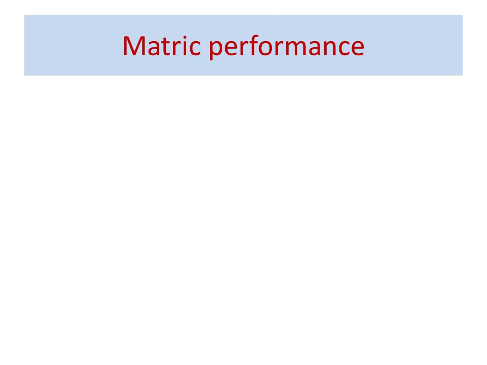 Matric performance