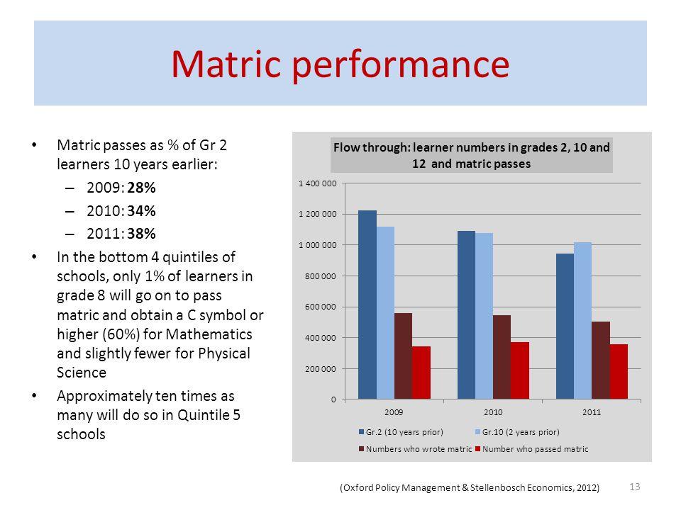 Matric passes as % of Gr 2 learners 10 years earlier: – 2009: 28% – 2010: 34% – 2011: 38% In the bottom 4 quintiles of schools, only 1% of learners in