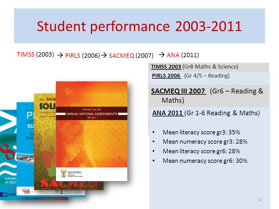 Student performance 2003-2011 TIMSS (2003) PIRLS (2006) SACMEQ (2007) ANA (2011) TIMSS 2003 (Gr8 Maths & Science) Out of 50 participating countries (i
