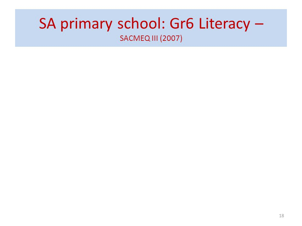 SA primary school: Gr6 Literacy – SACMEQ III (2007) Never enrolled 2% Functionally illiterate 25% Basic skills 46% Higher order skills : 27% 18