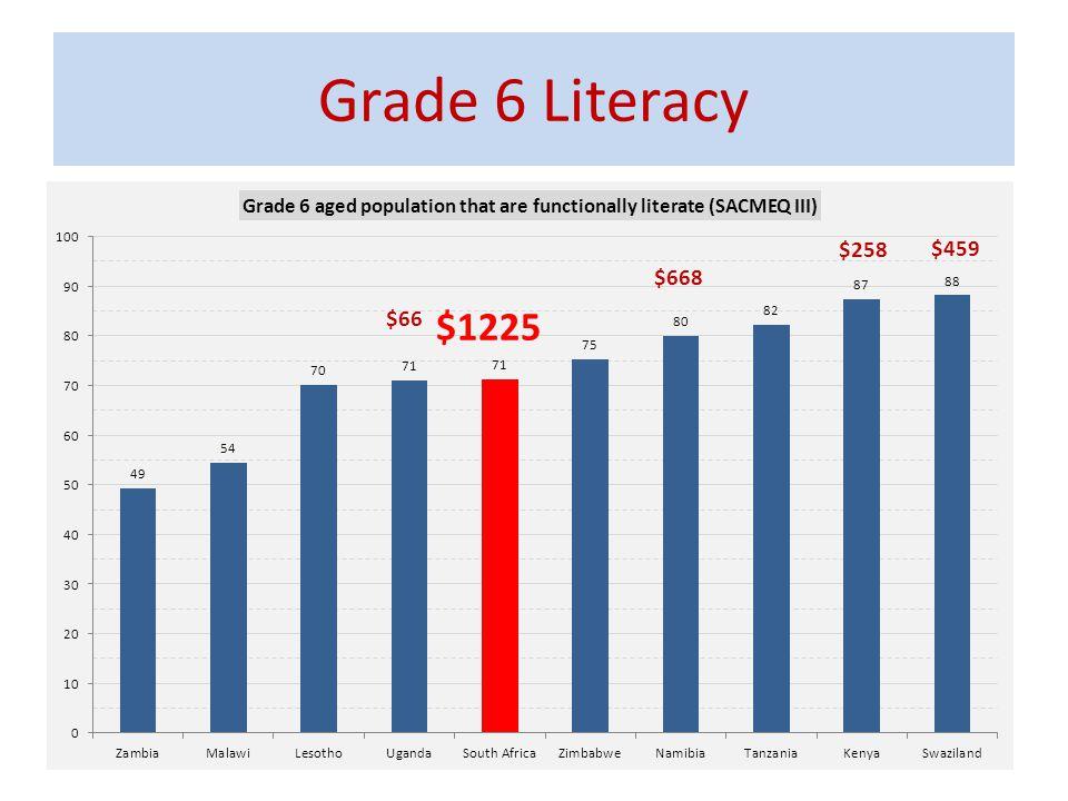 Grade 6 Literacy 20 $1225 $66 $258 $459 $668