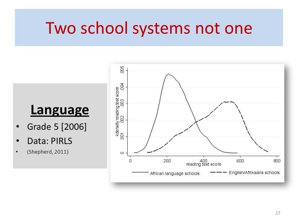 Two school systems not one Language Grade 5 [2006] Data: PIRLS (Shepherd, 2011) 23