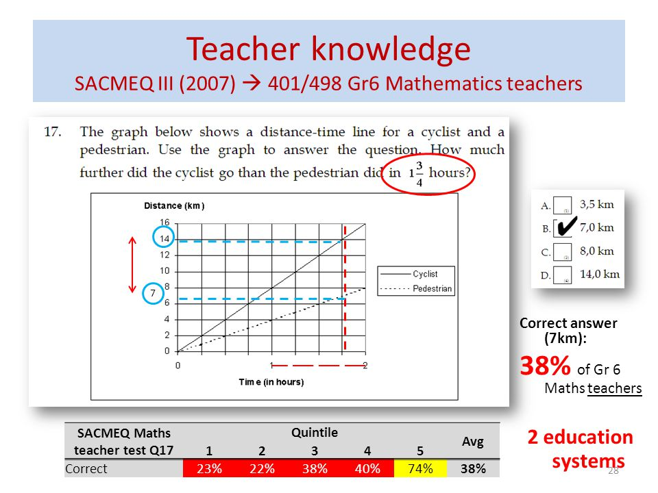 Teacher knowledge SACMEQ III (2007) 401/498 Gr6 Mathematics teachers SACMEQ Maths teacher test Q17 Quintile Avg 12345 Correct23%22%38%40%74%38% Correc