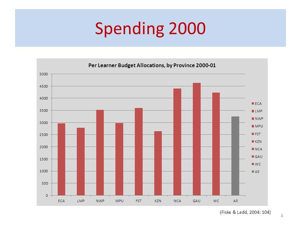 Spending 2000 4 (Fiske & Ladd, 2004: 104)
