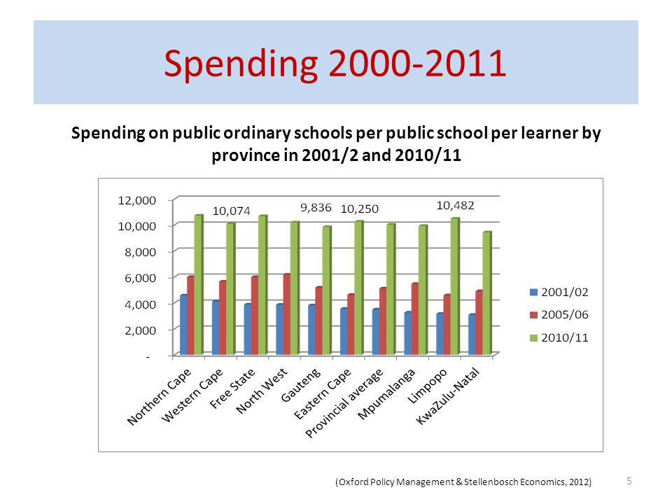 Spending 2000-2011 Spending on public ordinary schools per public school per learner by province in 2001/2 and 2010/11 5 (Oxford Policy Management & S