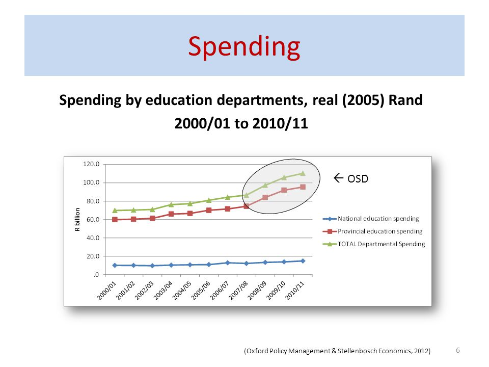 Spending Spending by education departments, real (2005) Rand 2000/01 to 2010/11 6 OSD (Oxford Policy Management & Stellenbosch Economics, 2012)