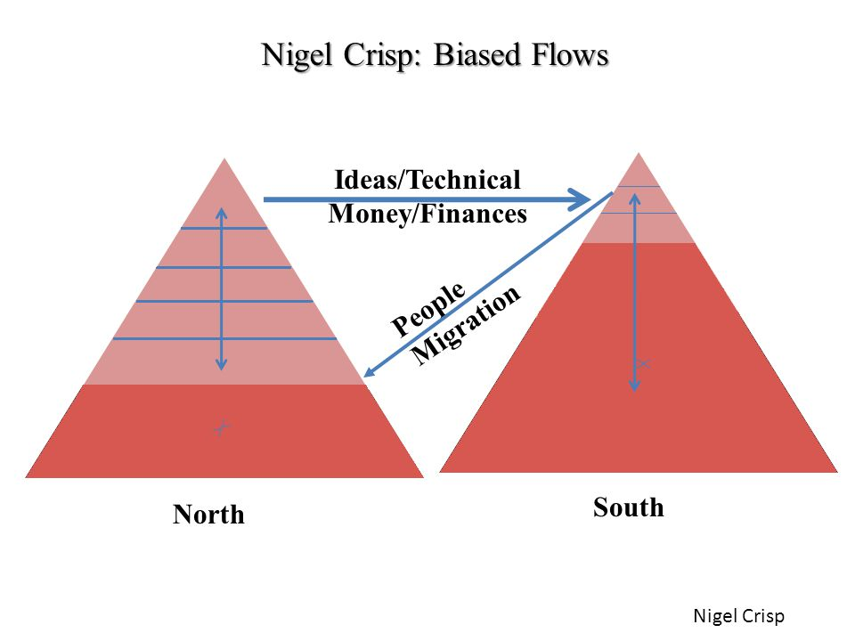Nigel Crisp: Biased Flows North South Ideas/Technical Money/Finances People Migration Nigel Crisp