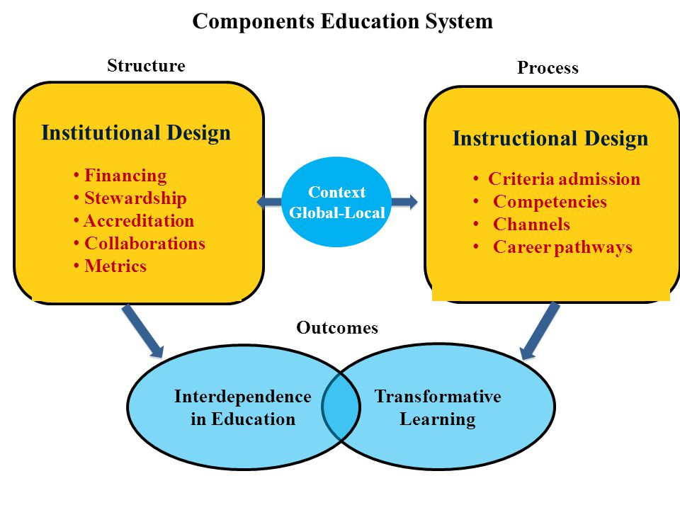 Structure Institutional Design Financing Stewardship Accreditation Collaborations Metrics Instructional Design Criteria admission Competencies Channels Career pathways Context Global-Local Process Transformative Learning Interdependence in Education Outcomes Components Education System