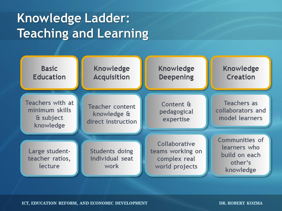 ICT, EDUCATION REFORM, AND ECONOMIC DEVELOPMENT DR. ROBERT KOZMA Knowledge Ladder: Teaching and Learning Basic Education Basic Education Knowledge Dee