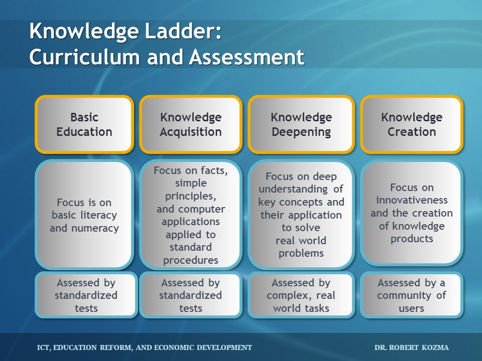 ICT, EDUCATION REFORM, AND ECONOMIC DEVELOPMENT DR. ROBERT KOZMA Knowledge Ladder: Curriculum and Assessment Basic Education Basic Education Knowledge