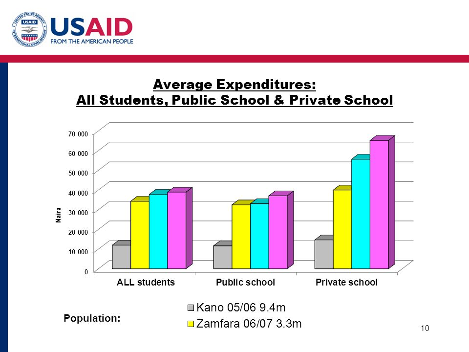 Average Expenditures: All Students, Public School & Private School 10