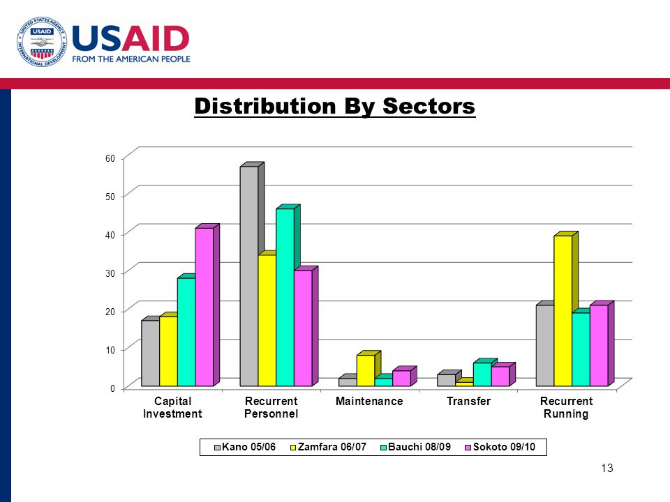 Distribution By Sectors 13