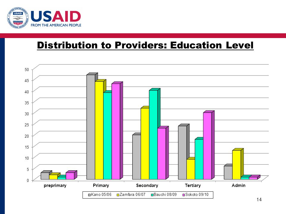 Distribution to Providers: Education Level 14